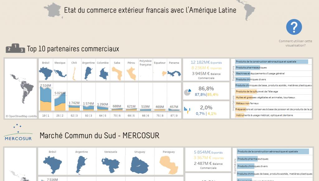 Relations commerciales entre la France et l'Amérique Latine